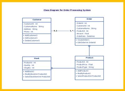 make UML diagram