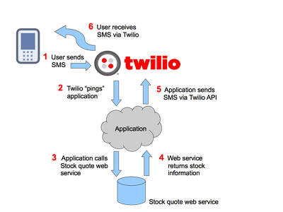Develop  twilio and plivo application