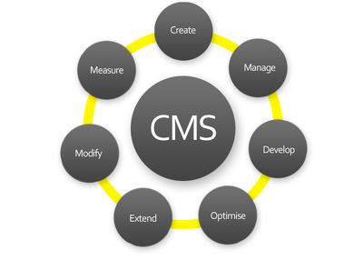 Develop CMS website (Responsive)