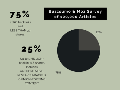 Target 100s of Top Backlinks With a Research-Based Quiz + Email Outreach