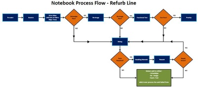 Create engaging interactive process flows/Process Maps