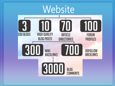 Do 4000 VIP Seo Backlinks From 7 Top Platforms To Your Website