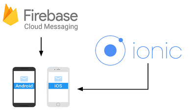 Integrate push notification in ionic app