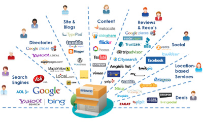 Promote Your Website To Targeted Web Communities
