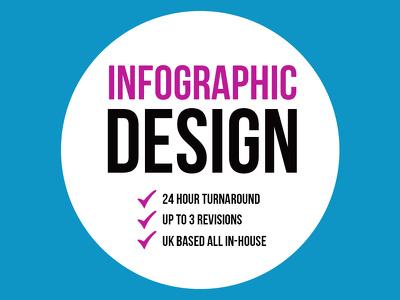 Professional Infographic + 24 Hour Turnaround + UK Based
