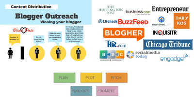 3X More Amazing Blogger Outreach Services Low Cost