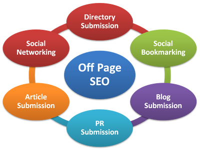 Best White hat SEO Package!