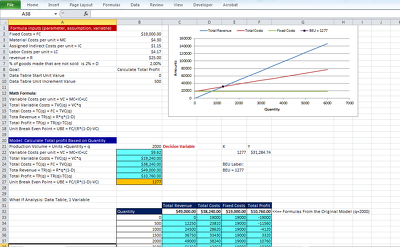 Tailor excel break-even and what if analysis  model for your business.