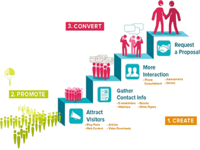 Design Lead generation Plan for