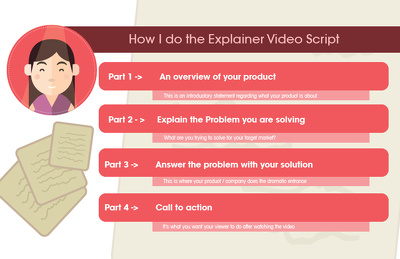Write 1 minute Professional Explainer Video Script In 24 Hours