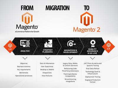 Migrate / Upgrade Magento 1.x to Magento 2.x Store