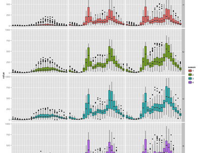 Data Visualization using R Programming Language