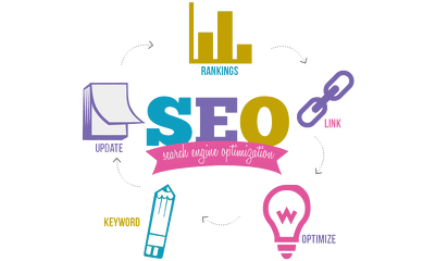 Search Engine Optimization For better Ranking on Google and other major Search engine