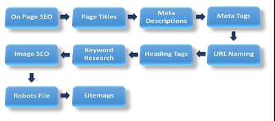 Do Complete A2Z On Page SEO For Your Website