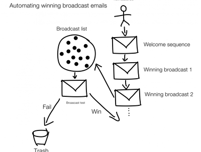 Compose a broadcast email to send to your customers