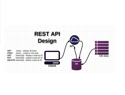 Create complete RESTfuk Api featuring JSON using Php