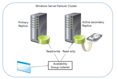 Create SQL Server Fail Over Cluster