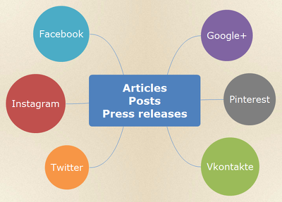 Writing articles, posts, content for Social Media, into Russian (1 article)