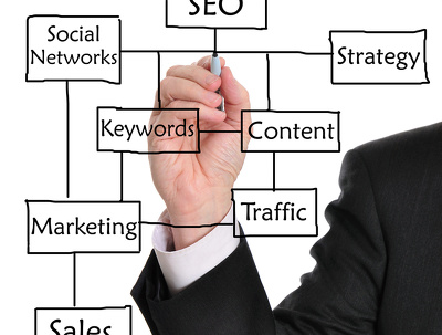 Monthly SEO/SEM/SMM package Guaranteed results of improvement in rankings