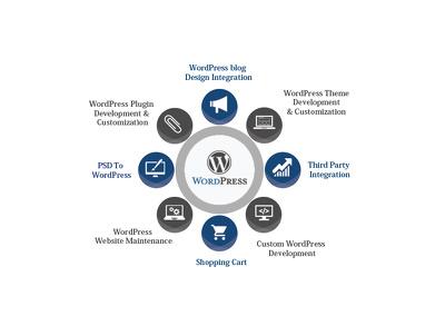 Design a responsive WordPress Site