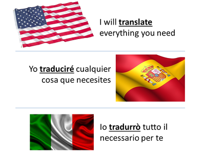 Make English-Spanish/Italian and Spanish/Italian-English  1000 words translations