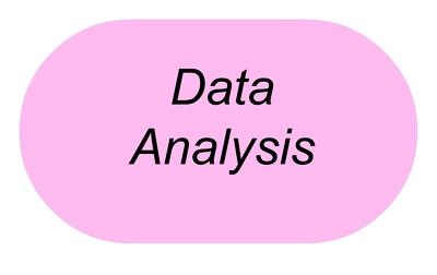 Do data analysis using SPSS