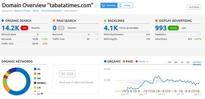 Write and publish a guest post on Tabatatimes.com ( DA 47, DOFOLLOW)