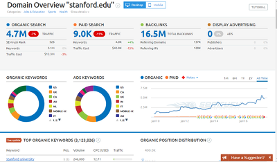Write and Publish Guest post on collegepuzzle.stanford with a Do-Follow Link Da 93