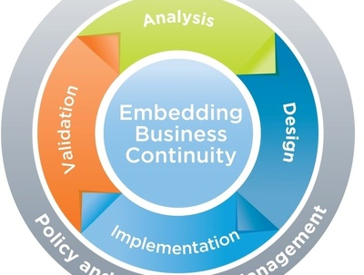 Conduct an impact analysis and deliver a 1-2 page business continuity plan for an SMB