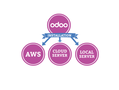 Guide you in odoo installation on AWS / Any CLOUD SERVER / LOCAL SERVER