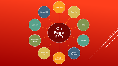 Analyze Onpage SEO to Improve Google Ranking Manually