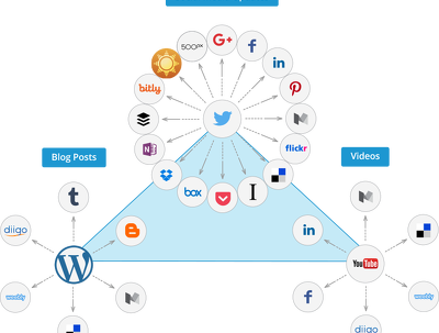Create IFTTT Sydication Network For Any Type of Socia Media/Blog - Basic 1 Ring