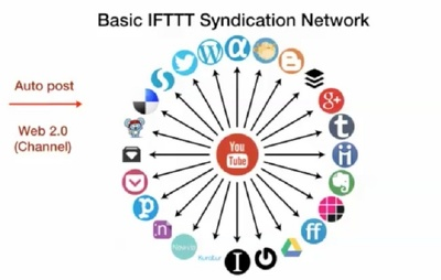 Create Unique IFTTT Syndication Network For Any RSS Feed