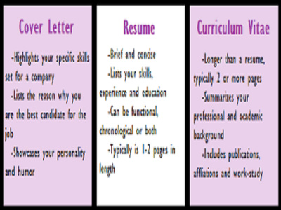 Rewrite eye-catching professional cover letter, curriculum vitae and resume