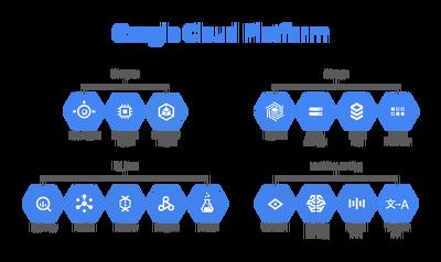 Set Up And Configure Google Cloud Services