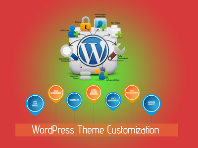 Install & Customize Any Premium WP Theme with Secuirity&SEO Plugin