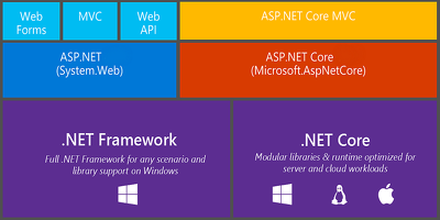 Specialist (MS) .Net / MVC Development