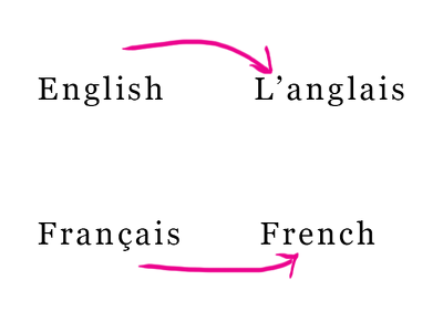 Translate up to 300 words from English to French OR French to English