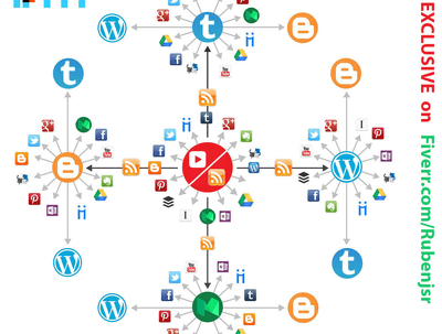 Create 2 tier 5 ring IFTTT Syndication network for any RSS or, YouTube