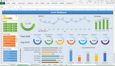 Create interactive MS Excel Dashboard
