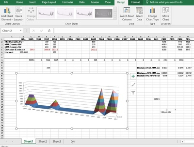 Summarize your data into clear Excel graphs — 1 Hour