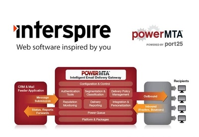 Install And Configure Powermta Smtp And Interspire Or Mailwizz