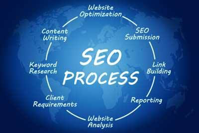 High Quality Manual White Hat Backlinks