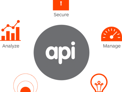Provide rest api integration with any PHP Framework OR CMS