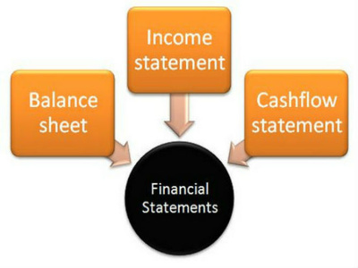 Create custom Financial Statements for your Business Plan