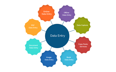 Do any kind of data entry work for 2 hours