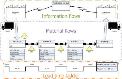 Value Stream Map Your Business Operations