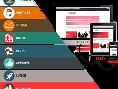 Create you responsive, fast & seo friendly wordpress website