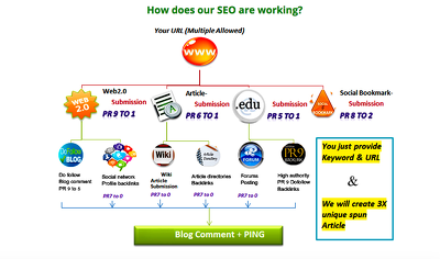 rANK your page on GOOGLE  by exclusive LINK  PYRAMID