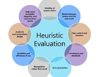Conduct A Heuristic Evaluation On Your Website